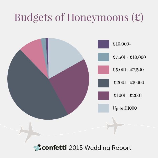 2017 S Honeymoon Budgets Taken From Our Annual Survey