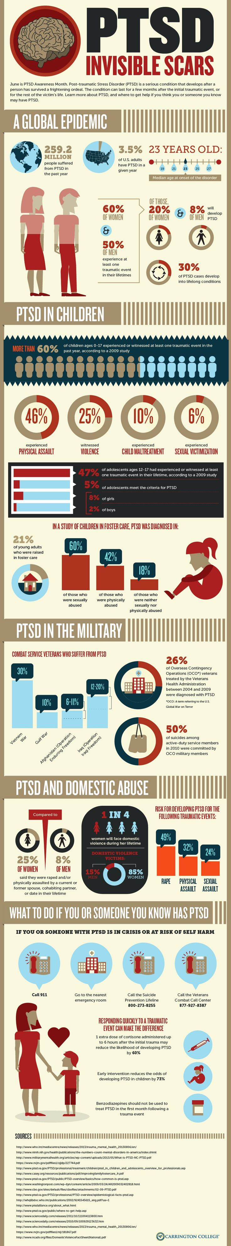 PTSD Statistics: Military, Domestic Abuse, Children and the World