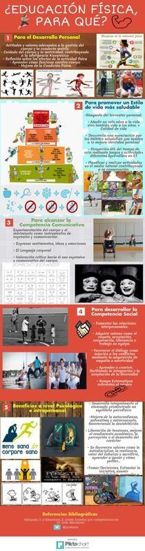 EF ¿Para qué? | Piktochart Infographic Editor