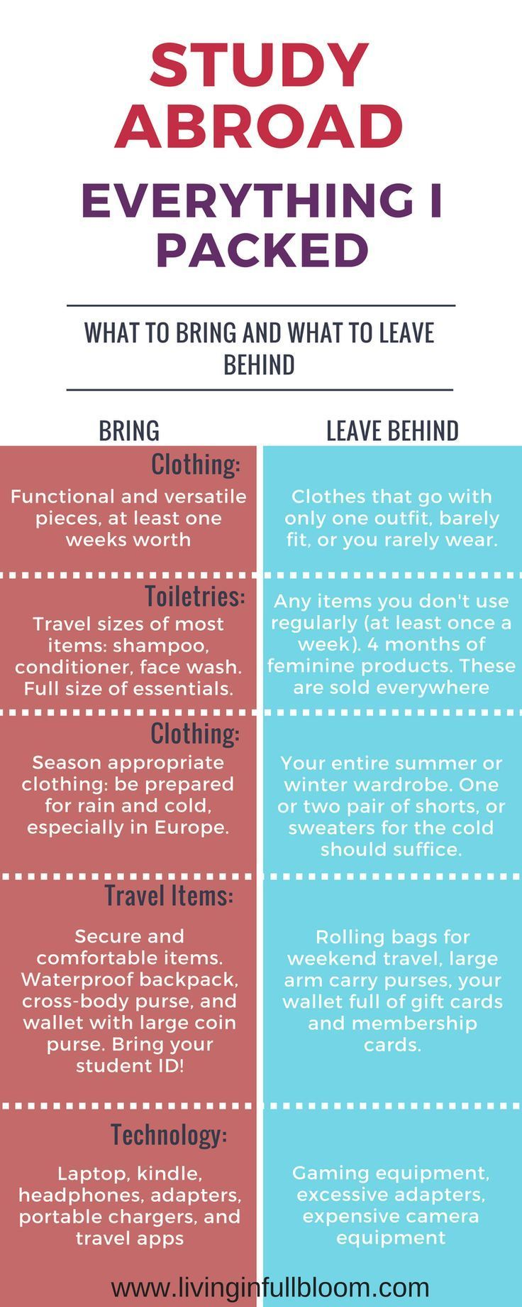 Study Abroad Packing List Travel Outfits In 2020 Abroad Packing List Study Abroad Packing Abroad Packing