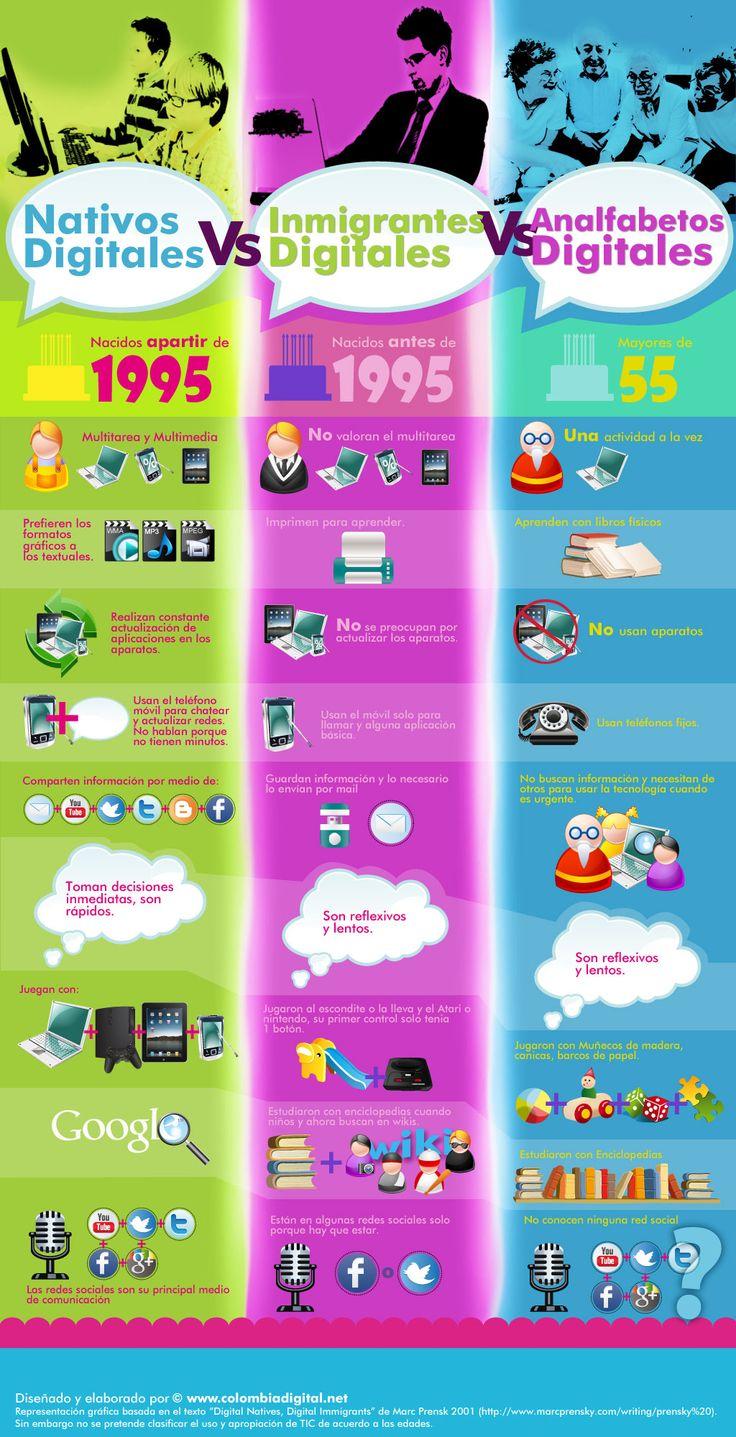 Infografía en español que muestra las diferencias entre los nativos digitales, los inmigrantes digitales y los analfabetos digitales