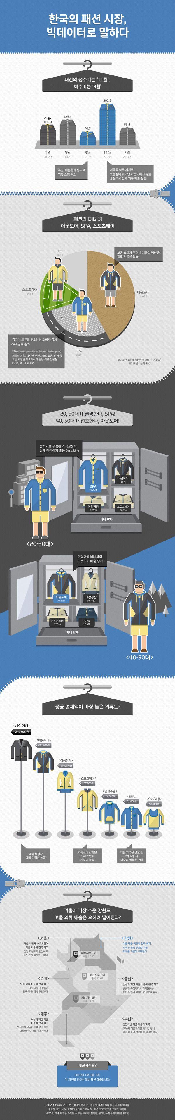 [상품에 담긴 과학] 경기도? 전라도? 절대적인 패션의 메카는 어디? [상품에 담긴 과학] 겨울이 가장 추운 강원도, 겨울 의류 매출은 오히려 떨어진다?