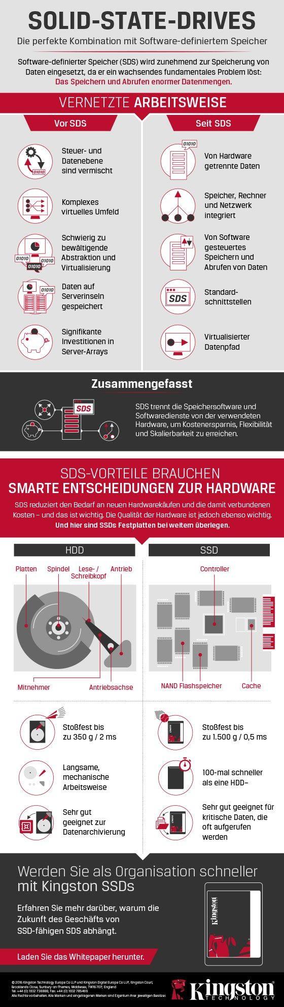 Solid State Drives for Software defined Memory. Software-definierter Speicher – nächster Schritt in der IT-Virtualisierung