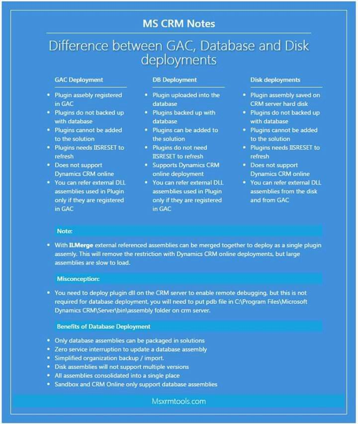 Difference between GAC, Database and Disk deployments in Microsoft Dynamics CRM http://msxrmtools.com/notes/details/19/difference-between-gac-database-and-disk-deployments-in-microsoft-dynamics-crm