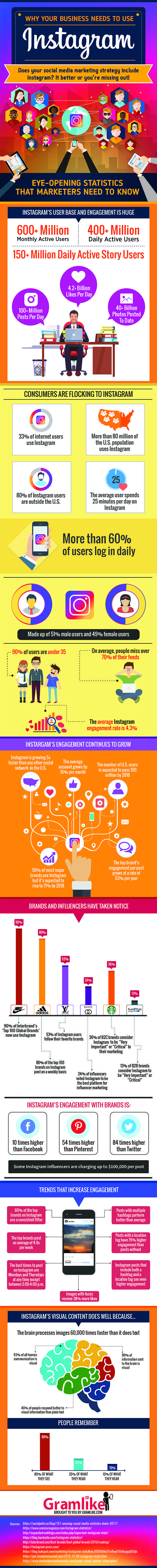 Why Your Business Needs to Use Instagram in 2017 [Infographic] - high engagement rates, range of audience, influencers strategy