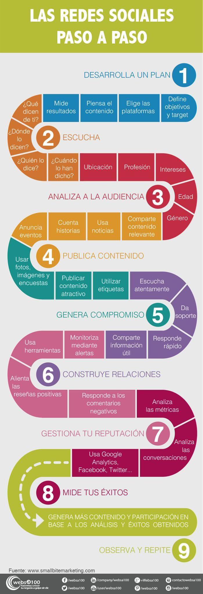 La ruta óptima para triunfar en Redes Sociales #SocialMedia #Infografía
