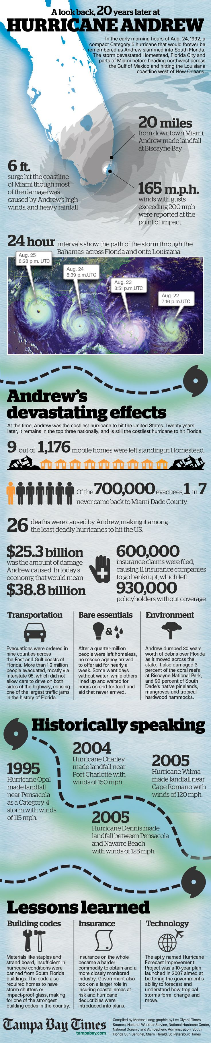 Shareable graphic on the 20th Anniversary of Hurricane Andrew.