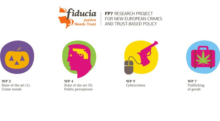 Fiducia Project. FP7 and EU's Research Programme. Logo and illustrations for the project.