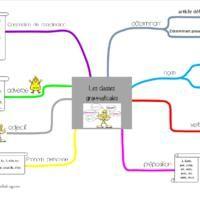 cartes mentales : classes grammaticales