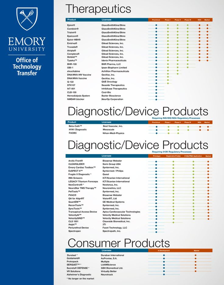 Emory's Product Pipeline for 2014