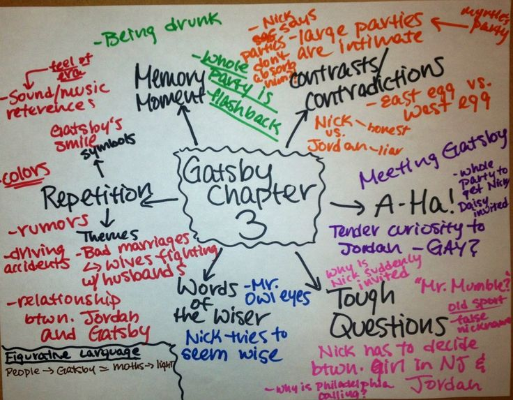 Mind Maps for Teachers - The CreativityCore