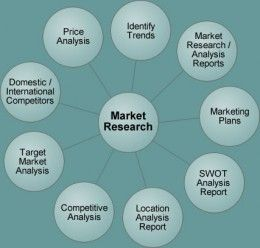 Best Market Research And Analysis Images On