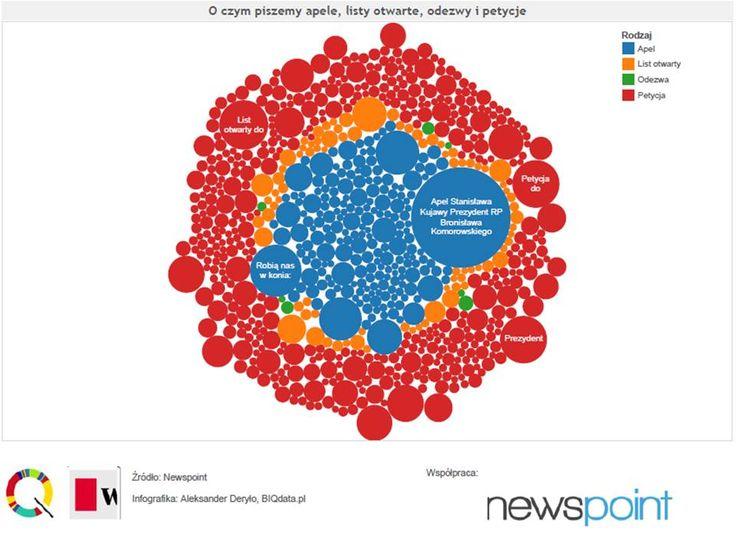 Wraz z serwisem BIQdata.pl sprawdziliśmy obywatelską aktywność w sieci. Sprawdźcie o czym i do kogo piszemy apele, odezwy, petycje i listy otwarte w mediach społecznościowych! http://biqdata.pl/petycje-apele-listy-otwarte-i-odezwy?utm_source=twitterfeed&utm_medium=twitter