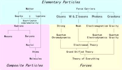 Fundamental interaction - Wikipedia, the free encyclopedia