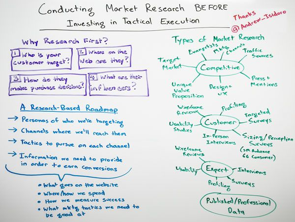 Conducting Market Research Before Investing in Tactical Execution - Whiteboard Friday | SEOmoz http://www.yourseoservices.com/seo_company.php