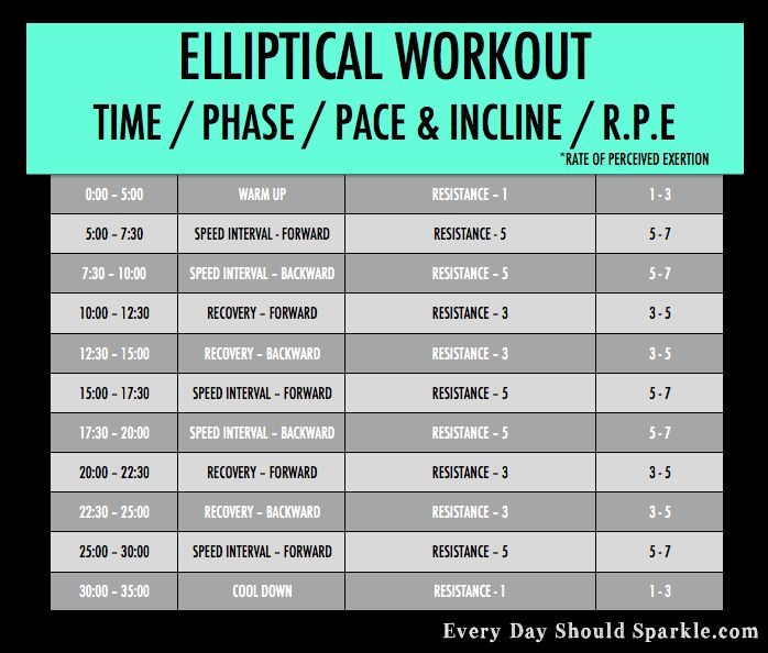 Printable Cardio Workouts: 112 Best Elliptical Workouts Images On Pinterest