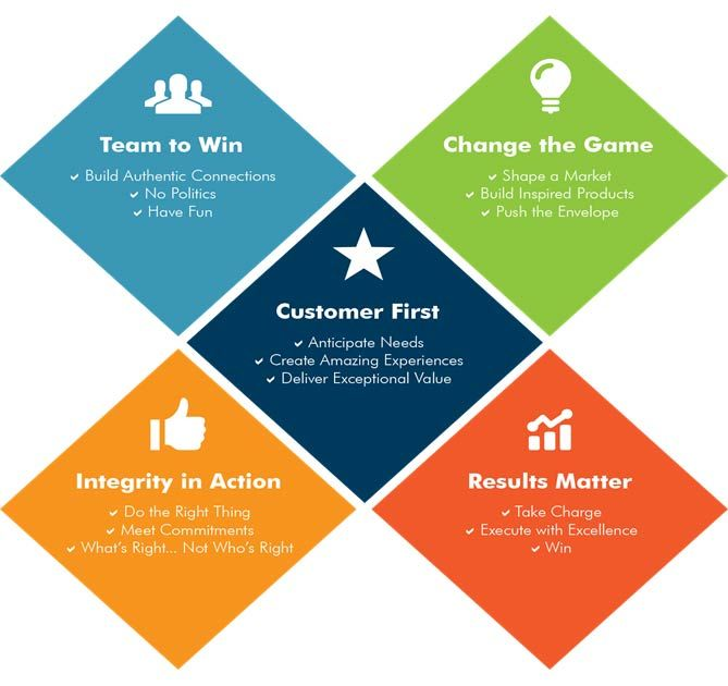 SVM was built with a solid technical foundation but what keeps it going is our company culture which is driven by our core company values. Whether you work at SVM, or a partner with SVM or one of our customers you will see these values reflected in everything we do. http://svminfraestate.com/