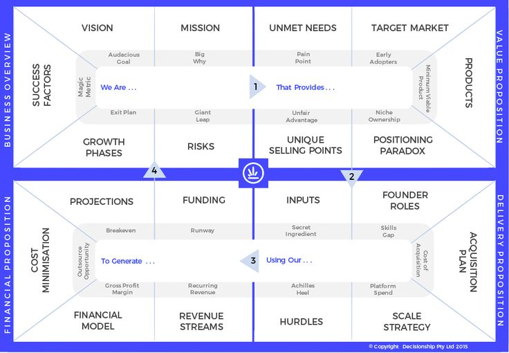 Business Model Blueprint by Investible
