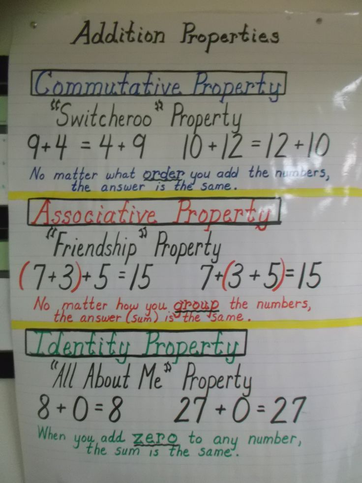 Addition Properties Anchor Chart