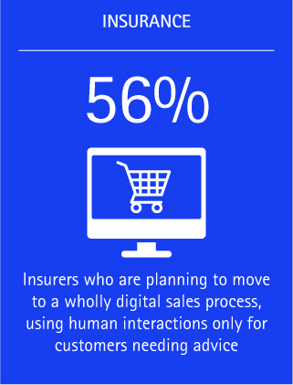 Fifty-six percent of insurers are planning to move to a wholly digital sales process, using human interactions only for customers who need advice.