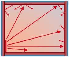 Wirkung der Wärmestrahlung einer Hüllflächentemperierung / Temperierung / Strahlungsheizung