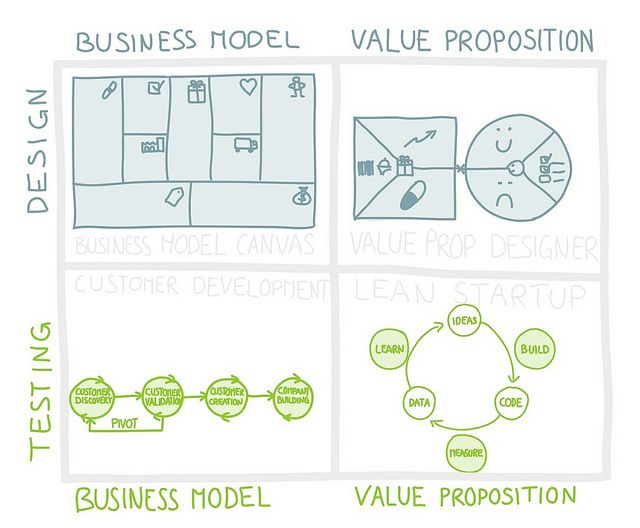 Design, Test, and Build Business Models & Value Propositions | Flickr – Condivisione di foto!