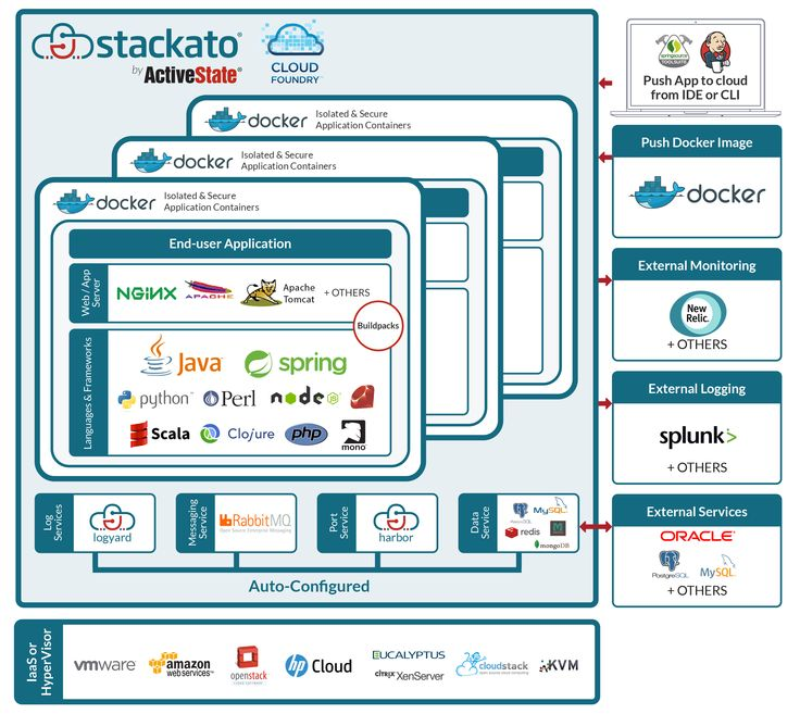 Stackato and Cloud Foundry