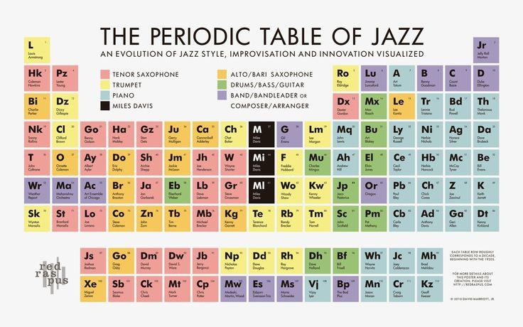 периодическая таблица джаза