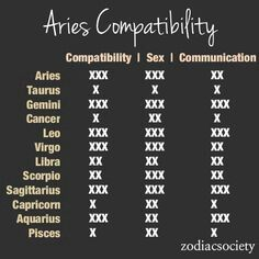 Aries matches chart