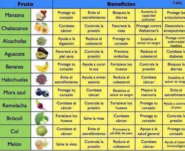 82 best farmacia y salud images on pinterest health