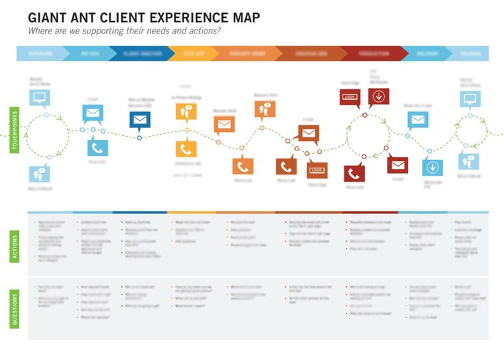 The stage, touchpoint, actions, and questions template is seen in a lot of Xmaps including adaptive path.