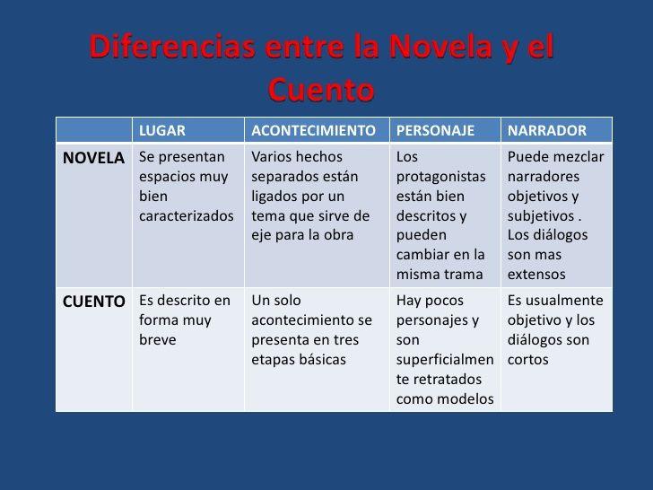 Y El Mundo Ficticio En Que Ellos Viven Otros Cuadros Novelas Cuentos Cuadros