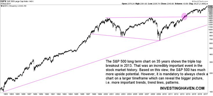 3 Long Term Stock Market Charts