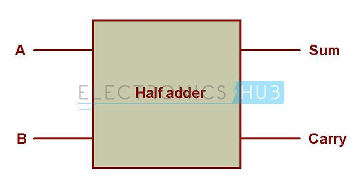 Half Adder and Full Adder Circuits using NAND Gates
