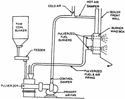 Pulverized coal system in Steam Power Station [Source: www