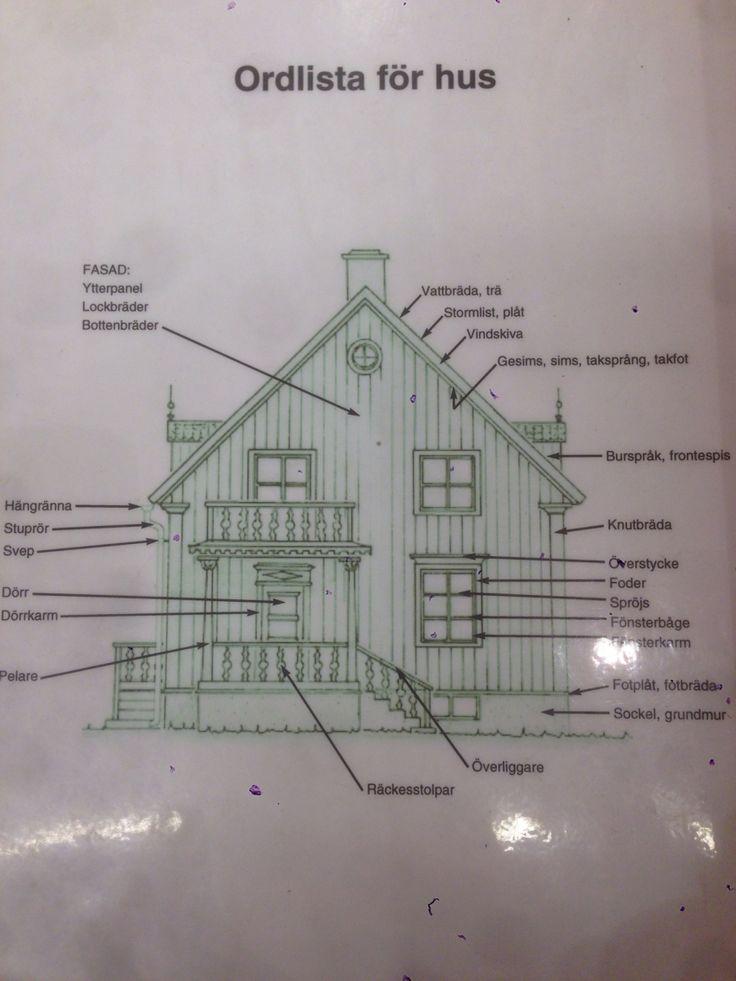 Husets delar