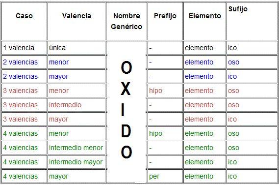 FullQuimica - Recursos de quimica general química Pinterest - new tabla periodica de elementos quimicos con valencias