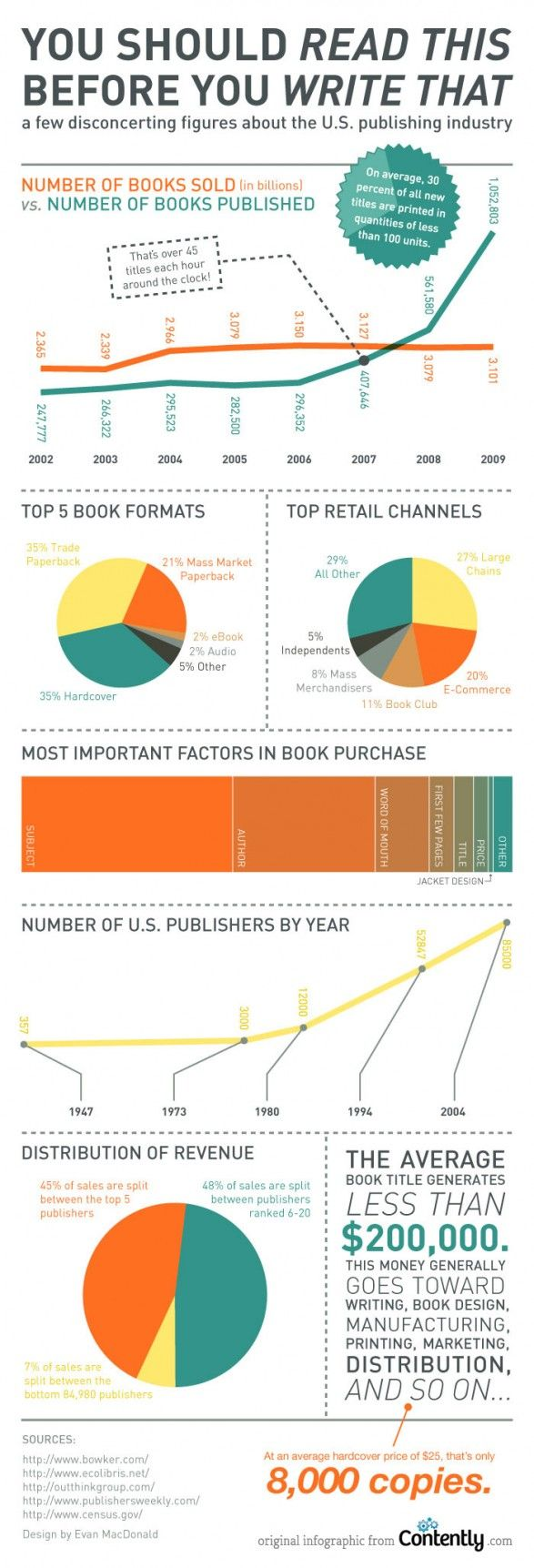 #publishing Industrygraphic