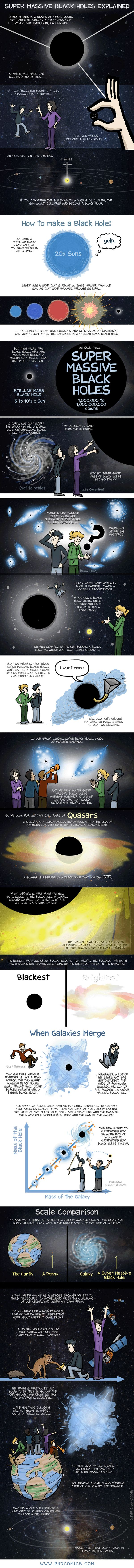 PHD Comics: Super Massive Black Holes