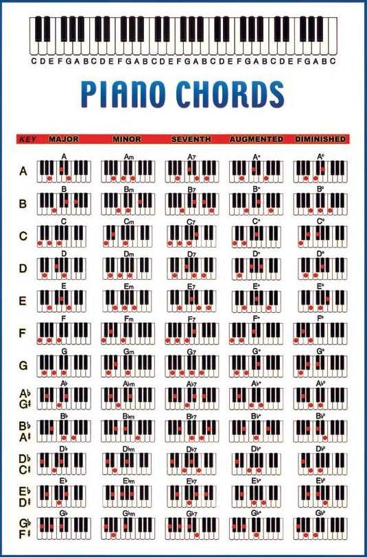 Piano Chord Chart Pdf Free Ltt
