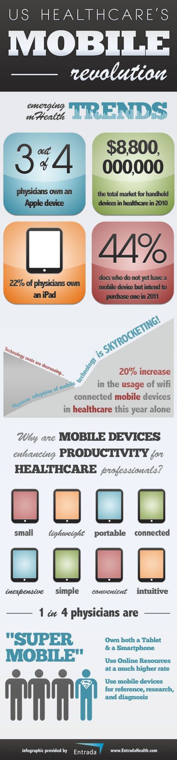 "Is your physician ""super mobile""?    According to this infographic, one in four physicians owns a tablet and a smartphone, use online resources at a much higher rate, and use their mobile devices for references, research, and even diagnosis.    Handheld devices have become a million dollar industry for health care professionals—in 2010, the total market for handheld devices in health care reached $8,800,000."