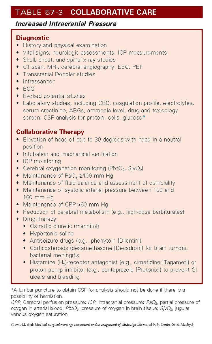 Collaborative care for Increased Intracranial Pressure