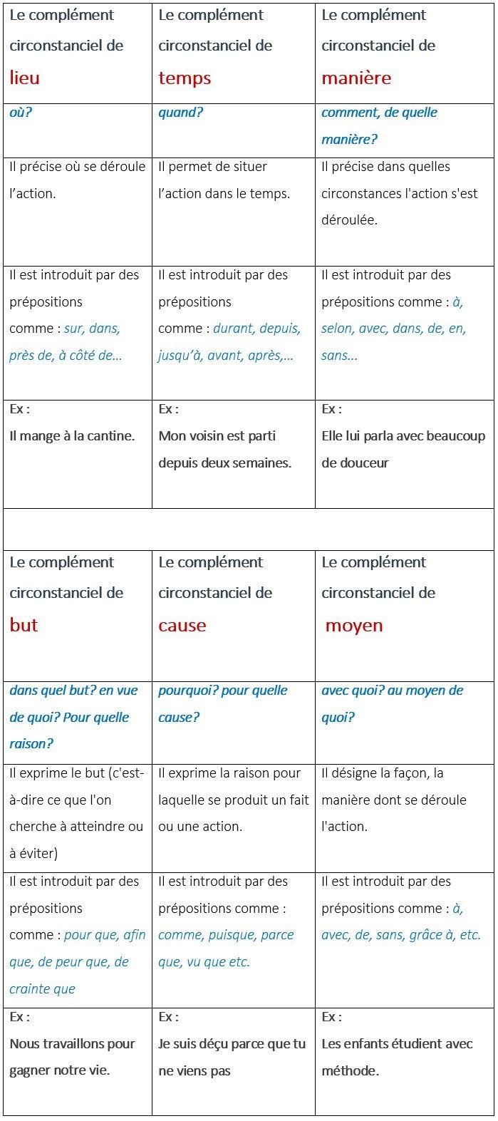 Compléments circonstanciels - learn French,complements,circonstanciels,grammaire,francais