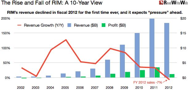 The rise and fall of RIM