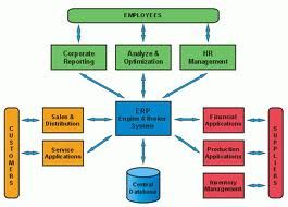 ERP pharmaceutical ERP software is the complete manufacturing ERP software solutions for pharmaceutical manufacturers.