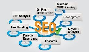What exactly SEO is?