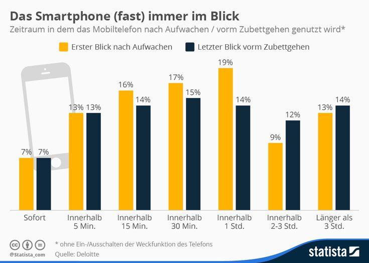 Das Smartphone (fast) immer im Blick | Statista