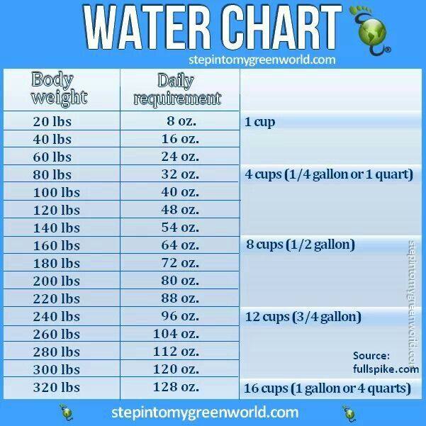 water intake to weight ratio charts