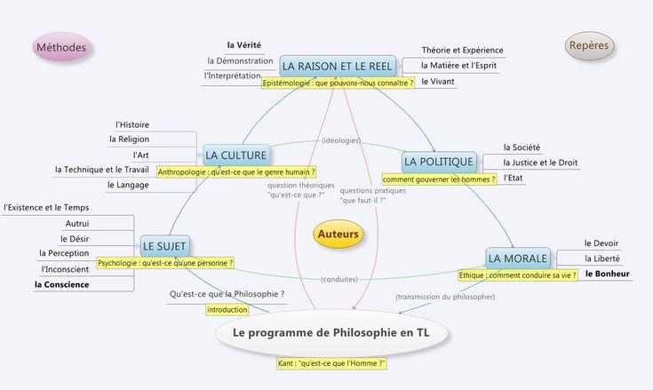 Conclusion dissertation philosophie terminale