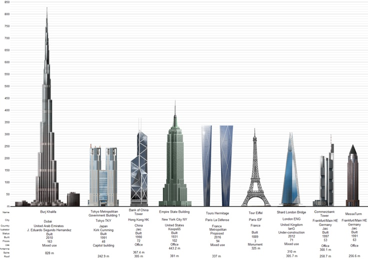 World's Tallest Structures